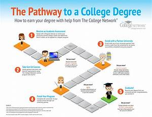 The Pathway to a College Degree   Visual.ly