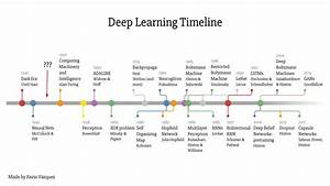 "A ""weird"" introduction to Deep Learning – Towards Data Science"