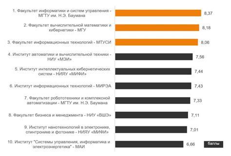 Международные рейтинги российских it университетов