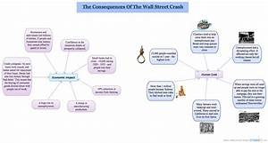 Consequences Of The Wall Street Crash   Mind Map