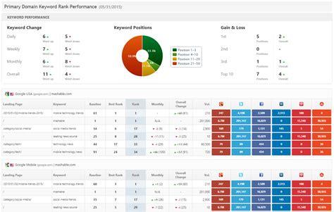 seo marketing report  system templates rank ranger