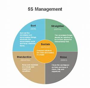 Free 5s Management Chart Template
