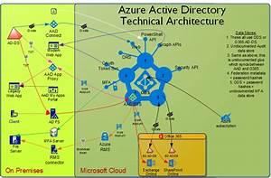 Azure Ad Architecture