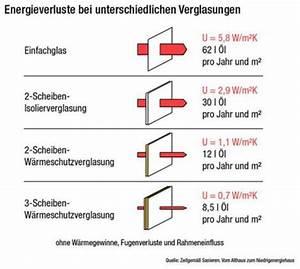 Fenster U Wert : fenster klimaaktiv ~ Watch28wear.com Haus und Dekorationen