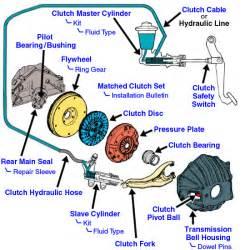 similiar ford ranger slave cylinder diagram keywords 1993 ranger slave cylinder ford explorer and ranger forums serious