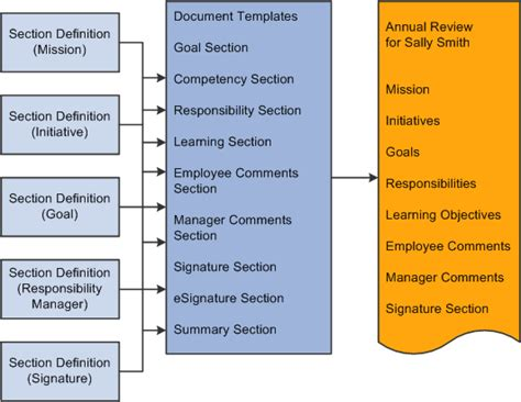 Template Definition Defining Sections