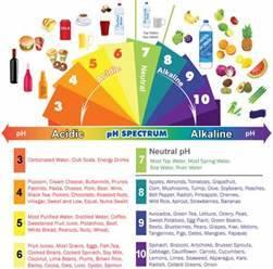 Alkaline & Acidic Foods Chart: The pH Spectrum - mindbodygreen