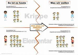 Personalschlüssel Kita Berechnen : start der volksinitiative mehr h nde f r hamburger kitas ~ Themetempest.com Abrechnung