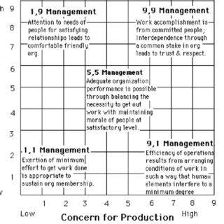 modern leadership  management methods