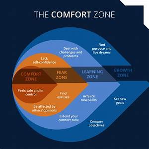 Is Your Comfort Zone Getting In The Way Of Success