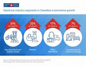 Canadian ecommerce resources and data for retailers ...