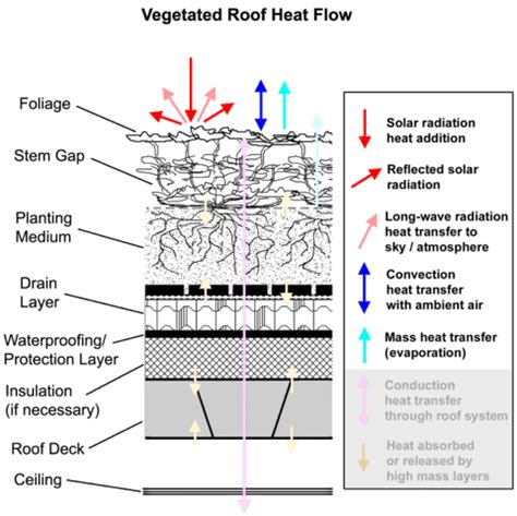 ceiling radiation der vs der greenroofs green roof energy series by chris wark