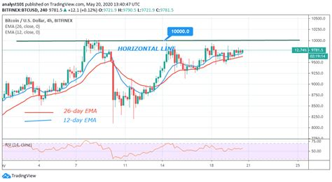 The bitcoin price is prone to volatile. Price Analysis: Bitcoin at Crossroads. Will a Break Up Follow Soon?