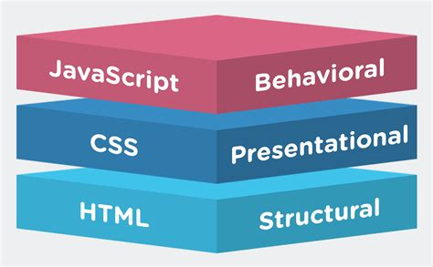 The Html Presentation Framework