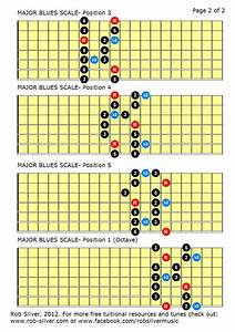Rob Silver  Minor And Major Blues Scales For 7 String Guitar