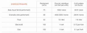 Calcul Consommation Electrique Maison : calcul consommation electrique thermostat pour chaudiere ~ Premium-room.com Idées de Décoration