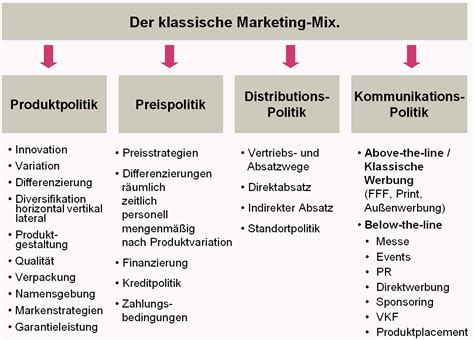 klassischer marketing mix marketingtante
