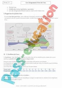 Comment Demineraliser De L Eau : changements d 39 tat de l 39 eau evaporation fusion solidification cours 5 me physique ~ Medecine-chirurgie-esthetiques.com Avis de Voitures