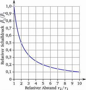 Schallleistungspegel Berechnen : abnahme schallpegel schalldruckpegel in db durch entfernung daempfung distanz abstand apps ~ Themetempest.com Abrechnung