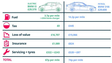 Cost Of Electric Cars by Cost Of Running An Electric Car Buyacar