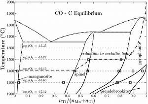 Phase Diagram Of The Mno