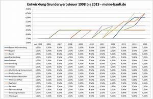 Grunderwerbsteuer Bayern Eigentumswohnung : grunderwerbsteuer 2015 je bundesland ~ Lizthompson.info Haus und Dekorationen