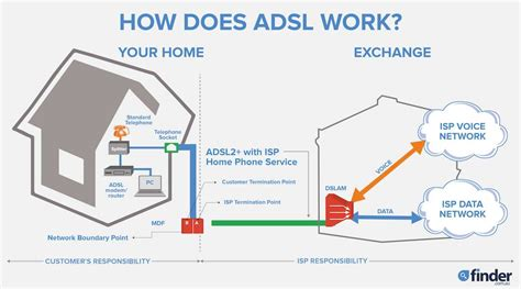 Telco Modem To Dsl Wiring Diagram by Adsl And Adsl2 Broadband Plans Compared October 2019