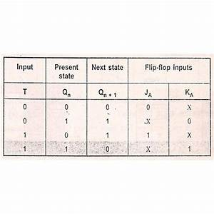 T Flip Flop Circuits From Rs And Jk Flip