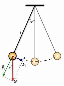 Erdanziehungskraft Berechnen : das fadenpendel ~ Themetempest.com Abrechnung