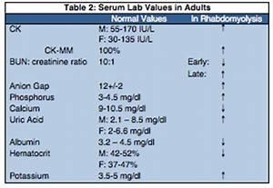 Liver Enzymes Levels Chart Rhabdomyolysis Physiopedia