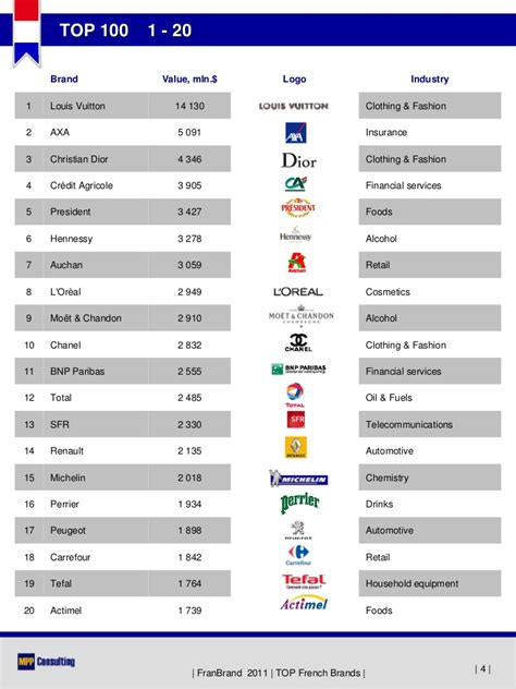 FranBrand 2011  TOP 100 French Brands