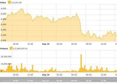 crypto markets  slight slump ethereum fails  hold
