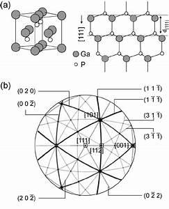 U0351 A  U0352 Structure Of Gap   U0351 B  U0352 Stereographic Projection Of