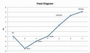 Iron Frost Diagram