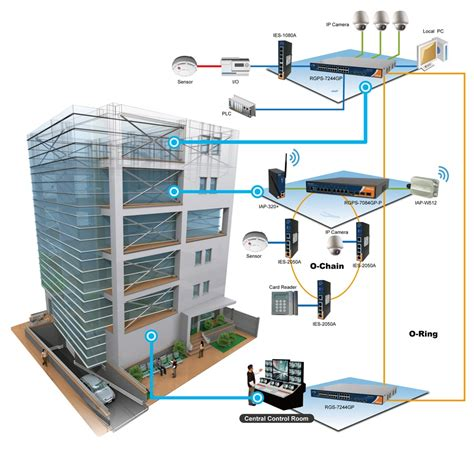 automated house lighting vyrox building management system bms malaysia