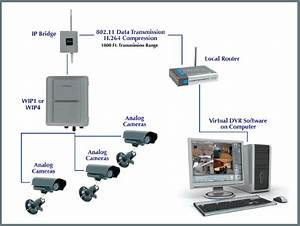 802 11x Wireless Network Diagram