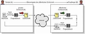 Md5 Berechnen : digitale signatur ~ Themetempest.com Abrechnung