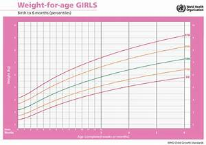 Baby Growth Charts What You Need To Know About Tracking