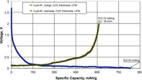 focus graphite creates   mahkg reversible capacity silicon enhanced graphite anode  li