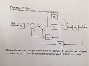 Solved  Question A Block Diagram Of A Control System Is Sh