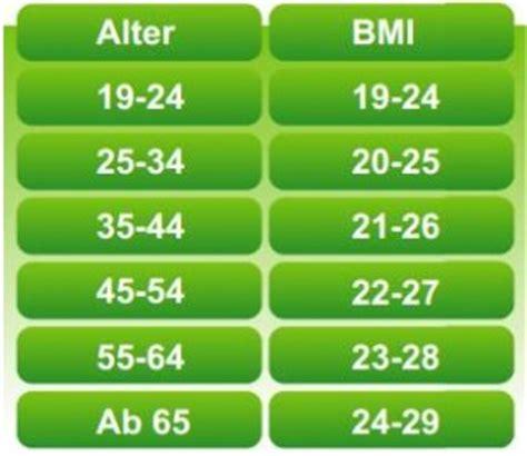 mit dem bmi rechner sein koerpergewicht berechnen