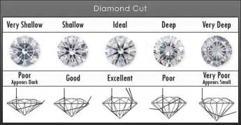 engagement rings oval cut complete buying guide for engagement rings and jewelry
