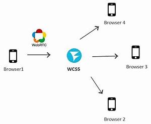 deployment multiplayer webrtc technology broadcast with a With web browser diagram