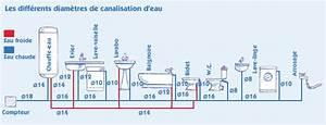 Tuyau Alimentation Eau Potable : diametre tuyau alimentation eau maison table de cuisine ~ Dailycaller-alerts.com Idées de Décoration