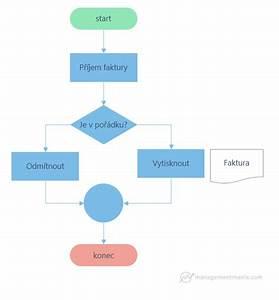 V U00fdvojov U00fd Diagram  Flow Chart