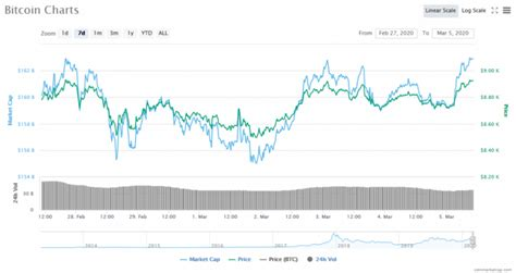Bitcoin prices spiked to a new monthly high of over $7,725, according to the coindesk bitcoin price index. Ethereum Has the Potential for a Strong Rebound, Bitcoin Expected to Reach $9k