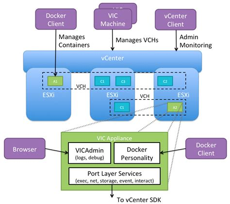 overview  vsphere integrated containers engine