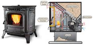 Wood Burning Fireplace Inserts Canada by Biomass Innovation Centre