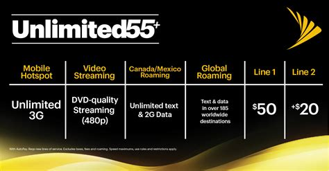 sprint s industry leading unlimited plans just got even