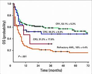 Overall Survival  Os  Of All Patients With Acute Myeloid Leukemia  Aml